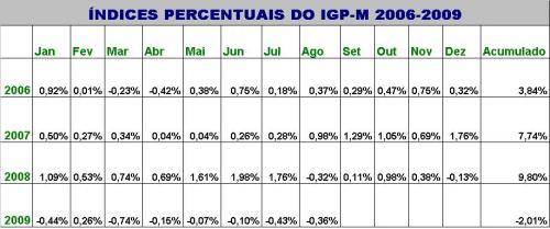 FONTE: Base de dados do Portal Brasil