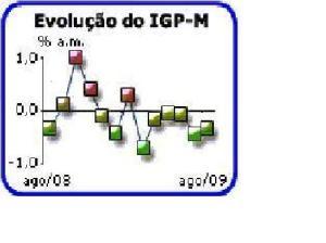 Gráfico da Fundação Getúlio Vargas