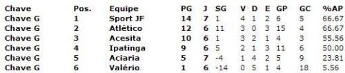 Tabela do Campeonato Mineiro Juvil